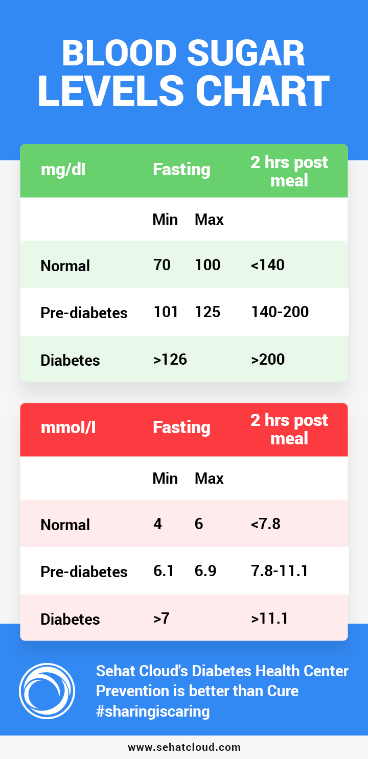blood sugar levels chart | sehatcloud